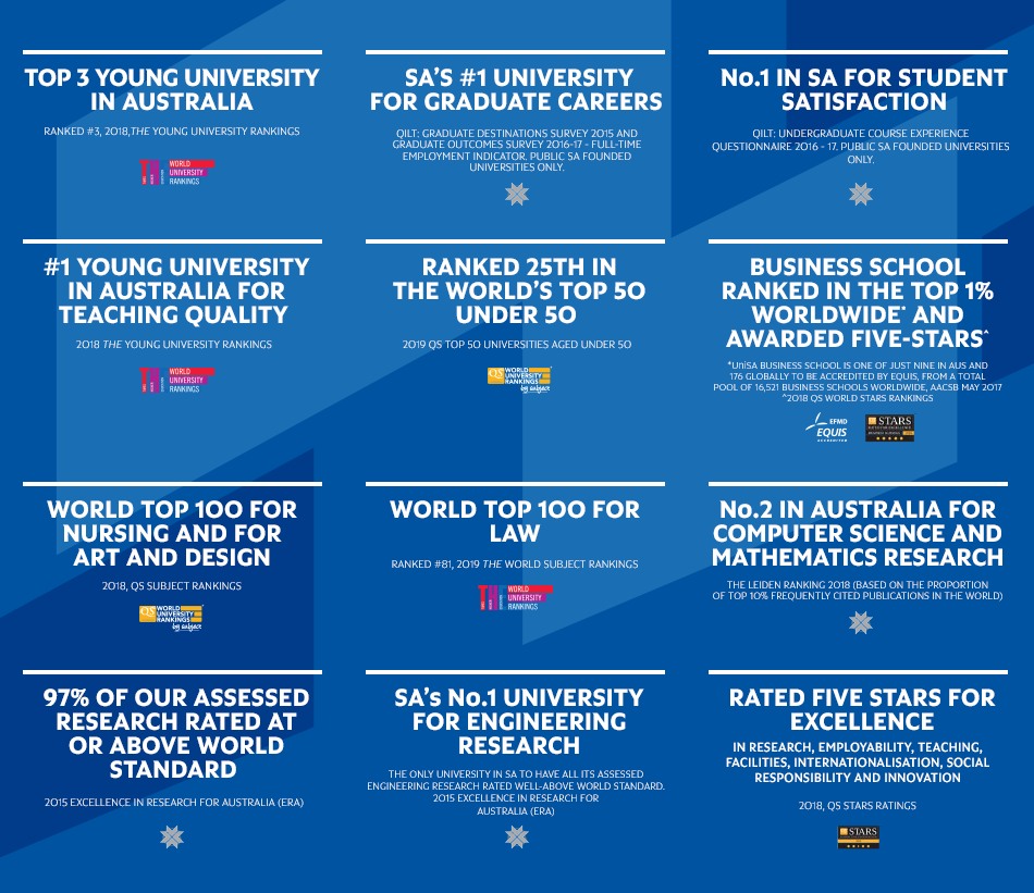 University of South Australia's recent achievements