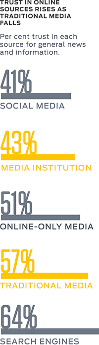 Trust in online sources rises as traditional media falls