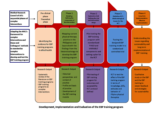 Development, implementation and evaluation of the EBP training program
