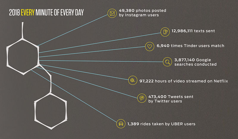 Chart showing how much social media is used every minute of every day