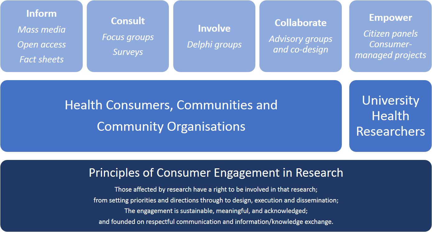 Consumer Engagement Framework for Health Research