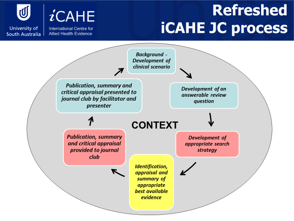 Refreshed iCAHE JC process
