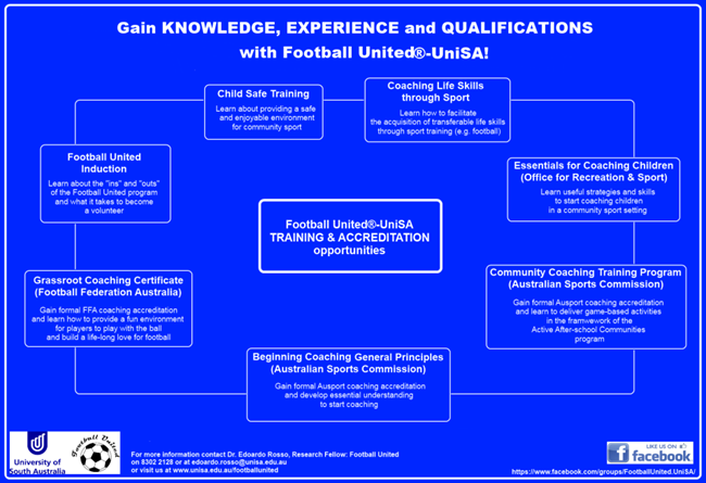 Training and accreditation diagram