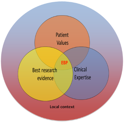 EBP in local context
