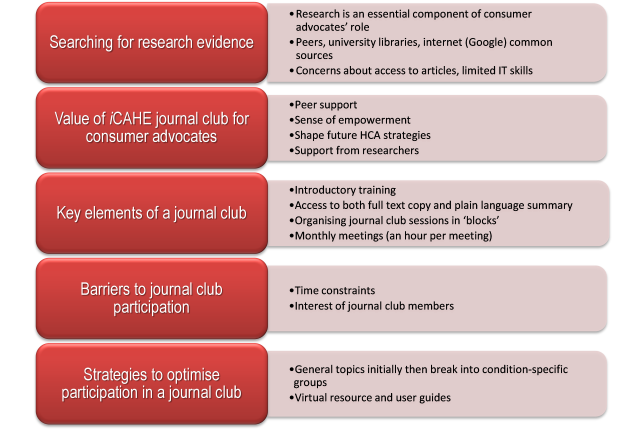 iCAHE consumer journal club themes diagram
