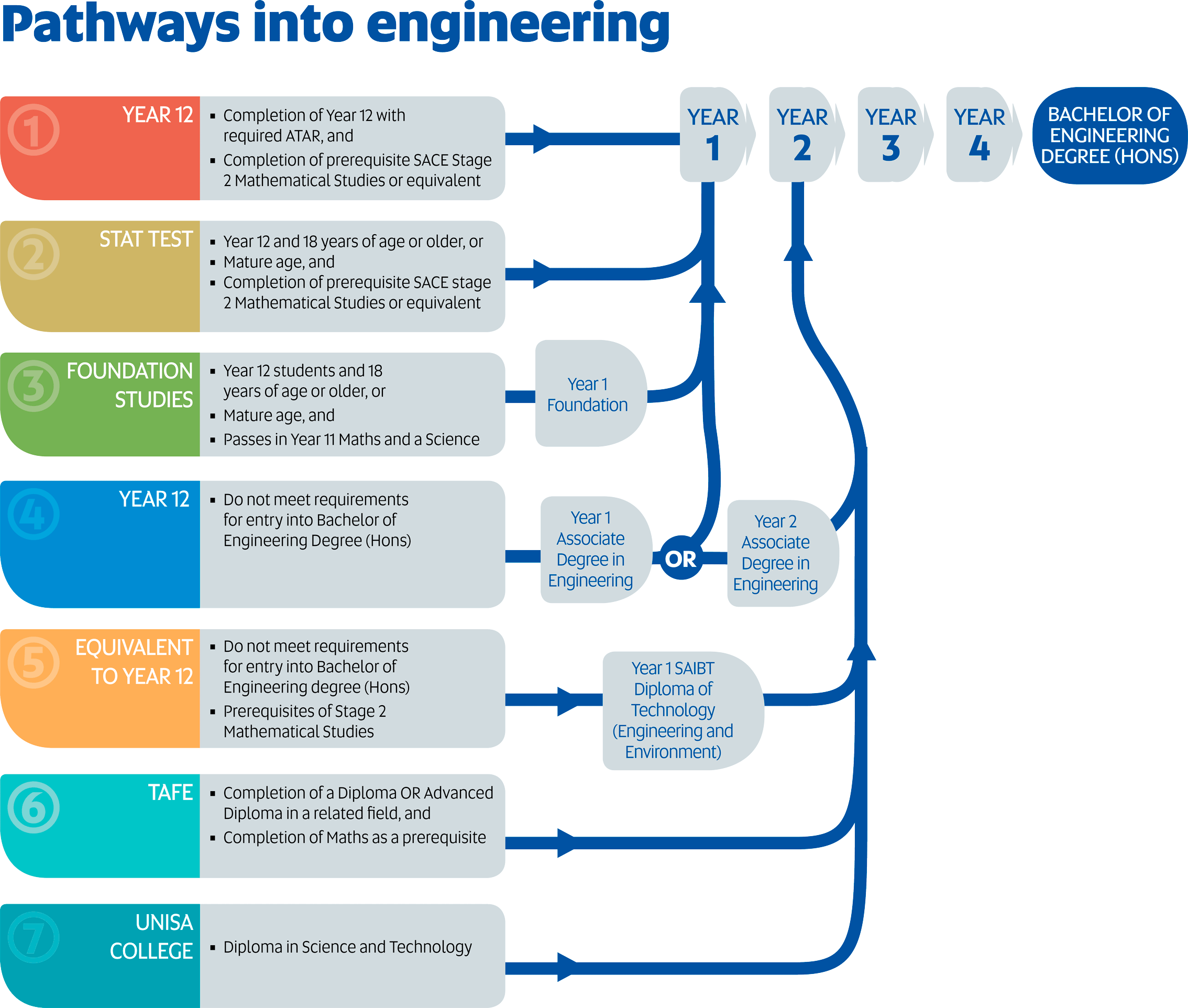 Pathways to an Engineering Degree at UniSA