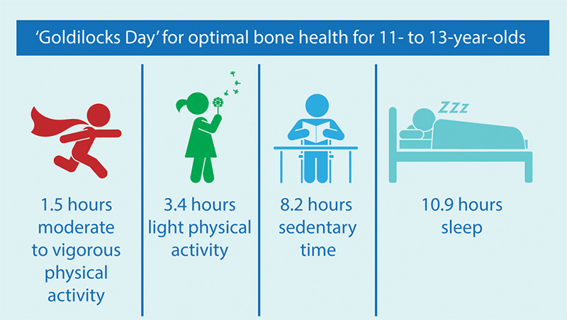 Optimal bone health for 11 to 13-year-olds infograph